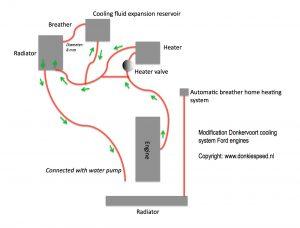 Donkervoort_Fordengines_Coolingsystem_modification